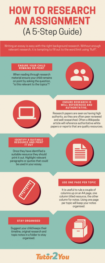 infographic on how to research an assignment a 5-step guide | Tutor2You