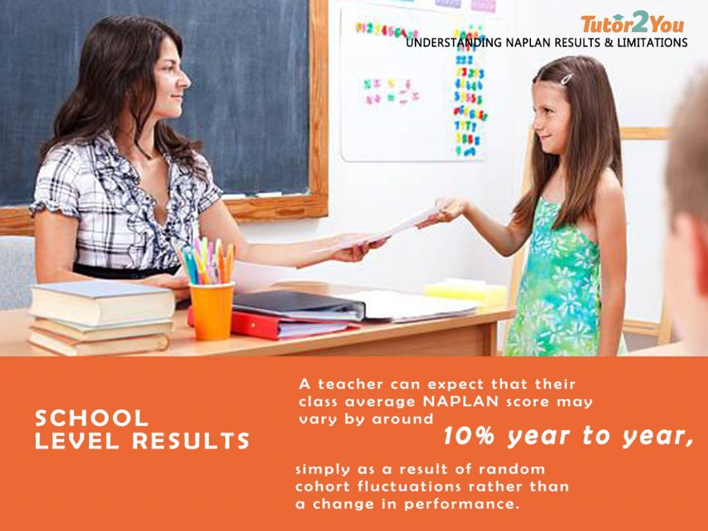 understanding naplan results & limitations - A teacher can expect that their class average NAPLAN score may vary by around 10% year to year | Tutor2you
