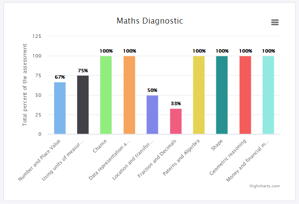 In-home Tutoring Brisbane Maths Diagnostic Assessment Report | Tutor2you