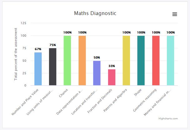 In-home Tutoring Brisbane Maths Diagnostic Assessment Report | Tutor2you