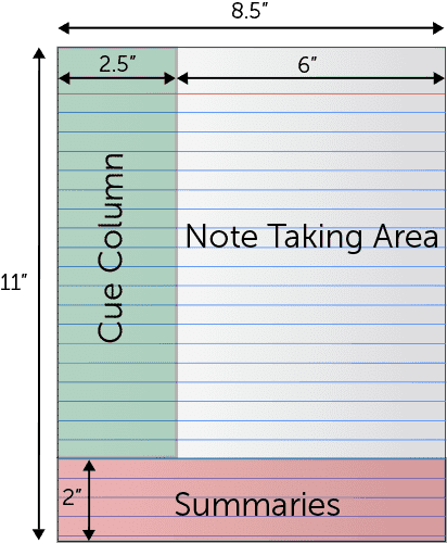 effective note taking tips - before class - tutor2you