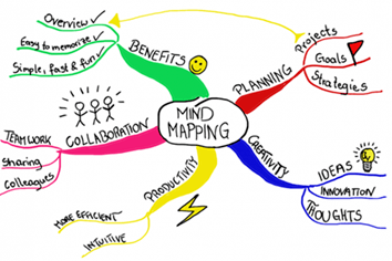 most effective study tips and tricks for different learning styles - create a mind map - tutor2you